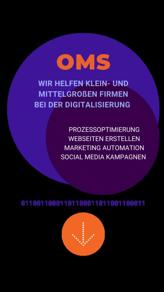 Online Marketing Space - Digitalisierung für KMUs